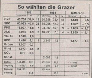 So wählten die Grazerinnen und Grazer 1983 und 1988.