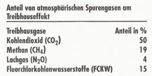 Anteil von atmosphärischen Spurengasen am Treibhauseffekt.