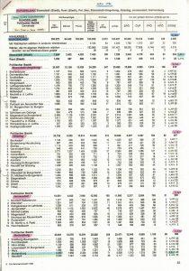 Ergebnisse der Nationalratswahl im Burgenland.
